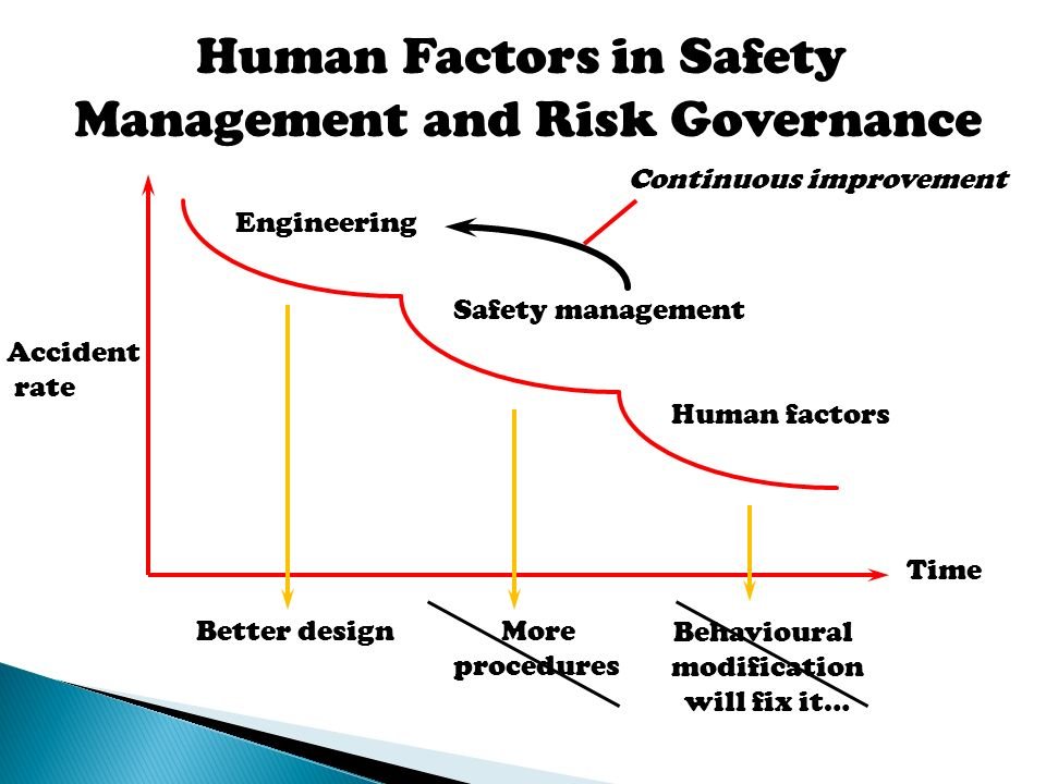 human factors in system design Of human factors considerations into the design of the system human factors  on human-system design support for  the national academies press.