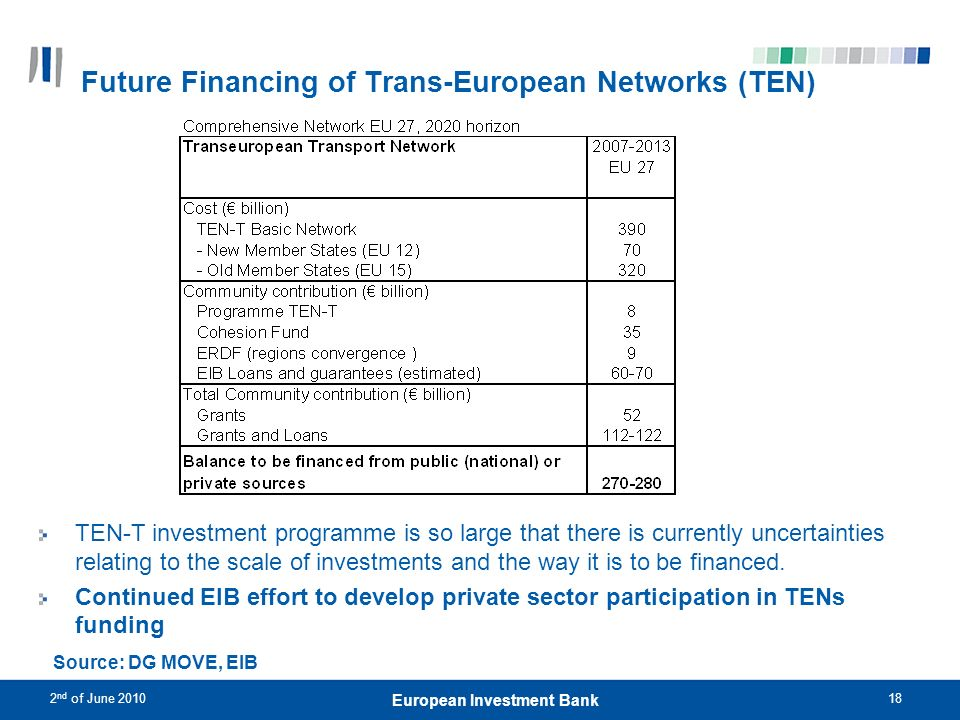 Future Financing of Trans-European Networks (TEN)