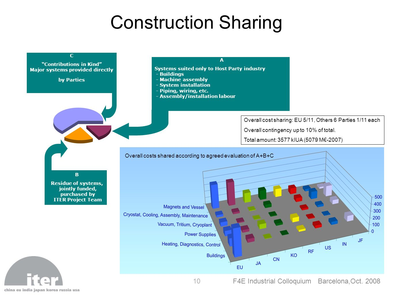 Construction Sharing C. Contributions in Kind Major systems provided directly by Parties. A.