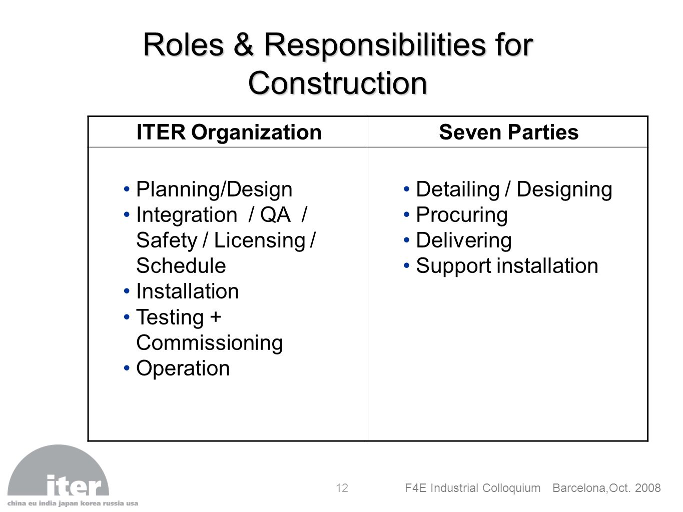 Roles & Responsibilities for Construction