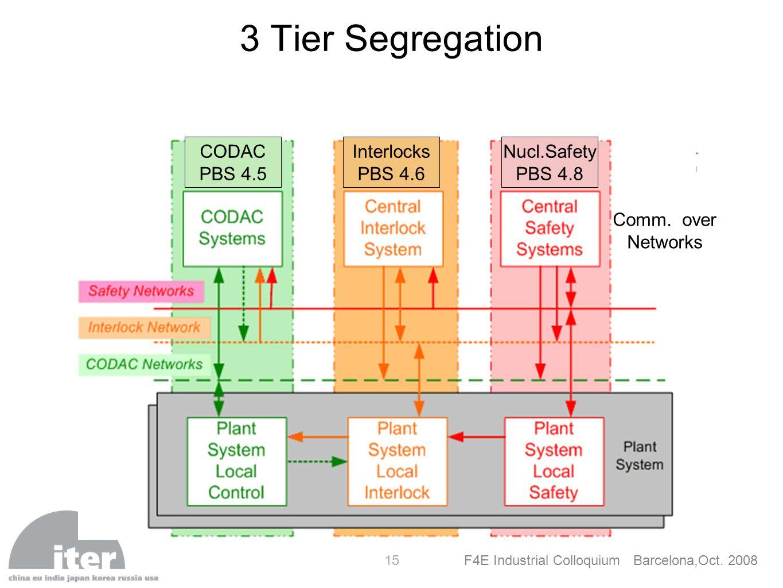 3 Tier Segregation CODAC PBS 4.5 Interlocks PBS 4.6 Nucl.Safety