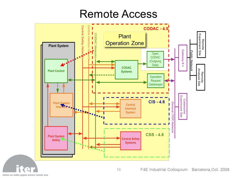 Remote Access CODAC - 4.5 CIS - 4.6 CSS - 4.8 Plant Operation Zone