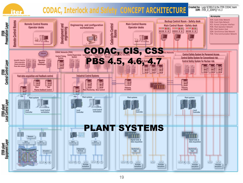 CODAC, CIS, CSS PBS 4.5, 4.6, 4.7 PLANT SYSTEMS