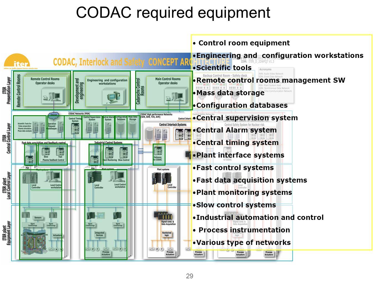 CODAC required equipment