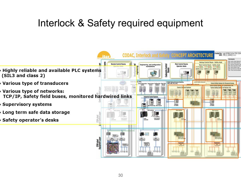 Interlock & Safety required equipment