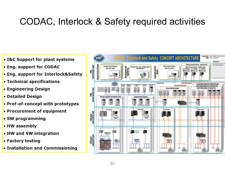 CODAC, Interlock & Safety required activities