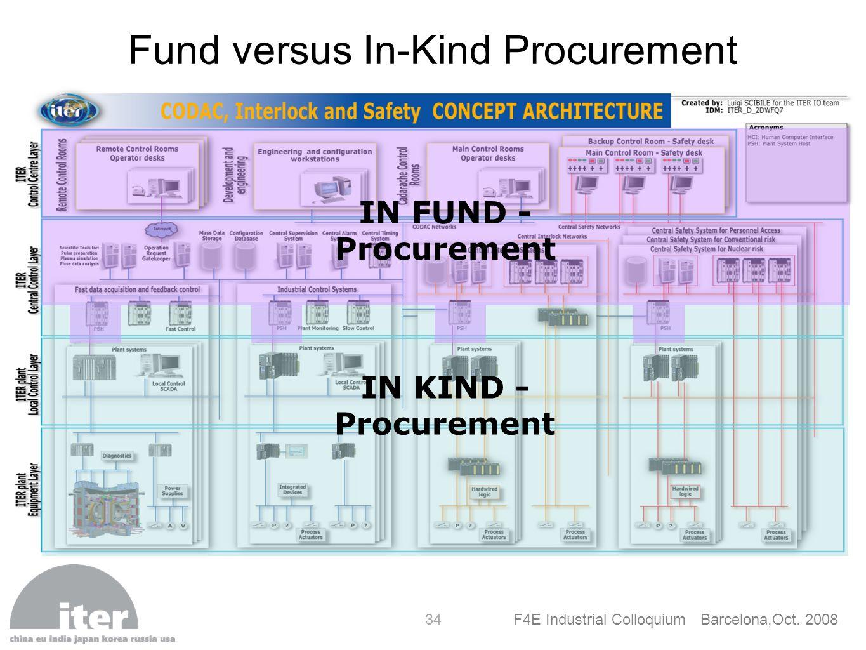 Fund versus In-Kind Procurement