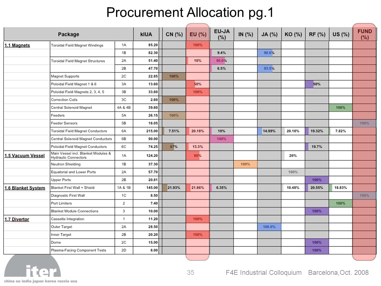 Procurement Allocation pg.1