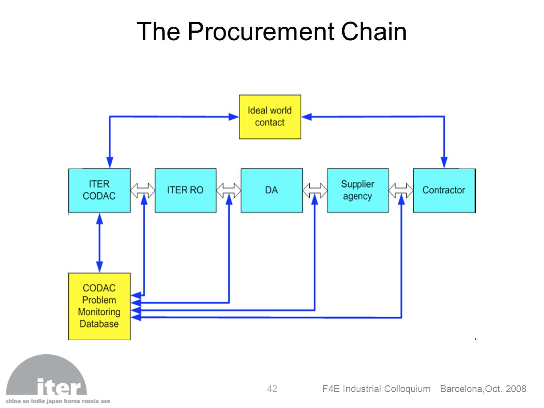 The Procurement Chain