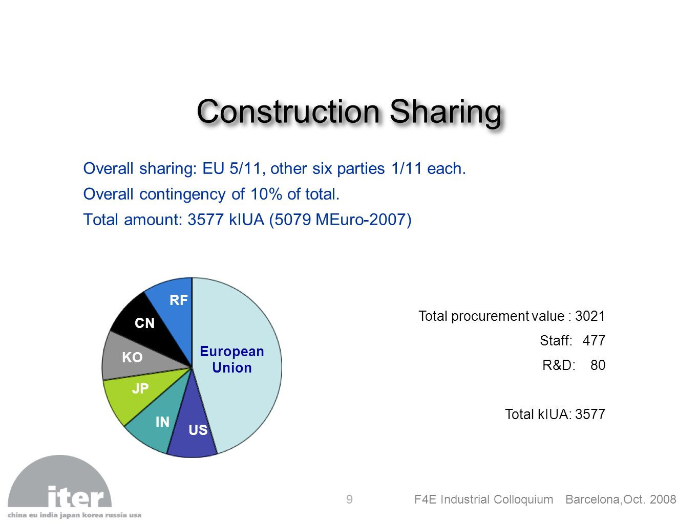 Construction Sharing Overall sharing: EU 5/11, other six parties 1/11 each. Overall contingency of 10% of total.