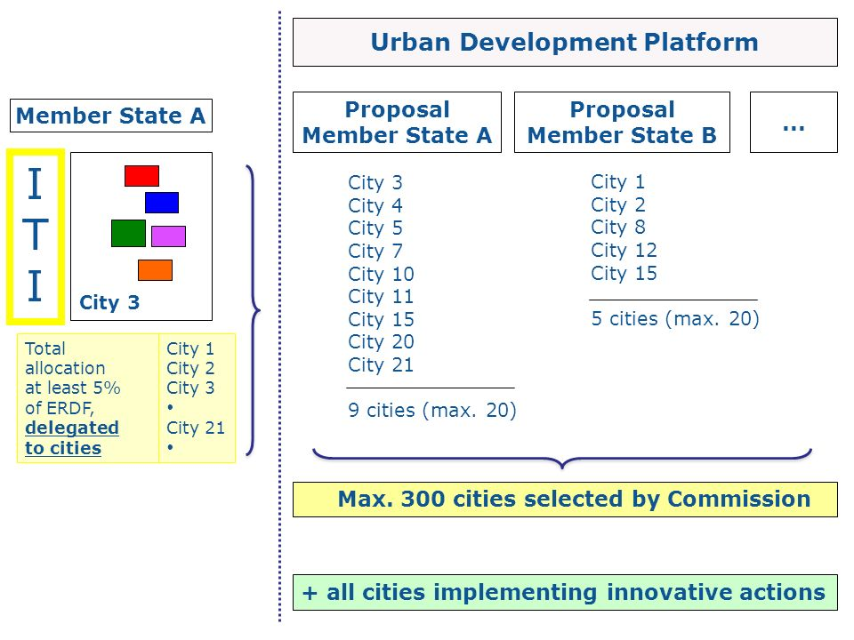 Urban Development Platform