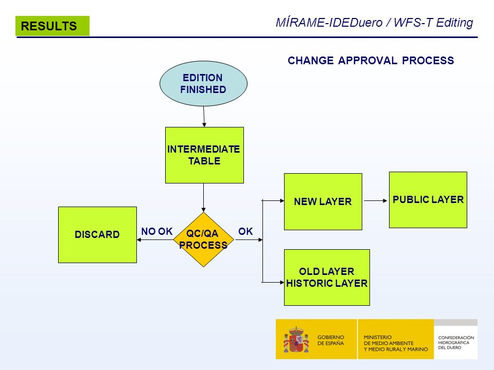 CHANGE APPROVAL PROCESS