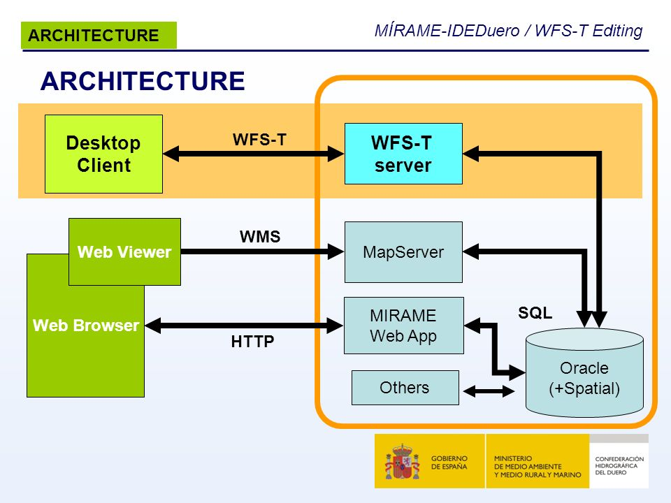ARCHITECTURE Desktop WFS-T Client server ARCHITECTURE WFS-T WMS