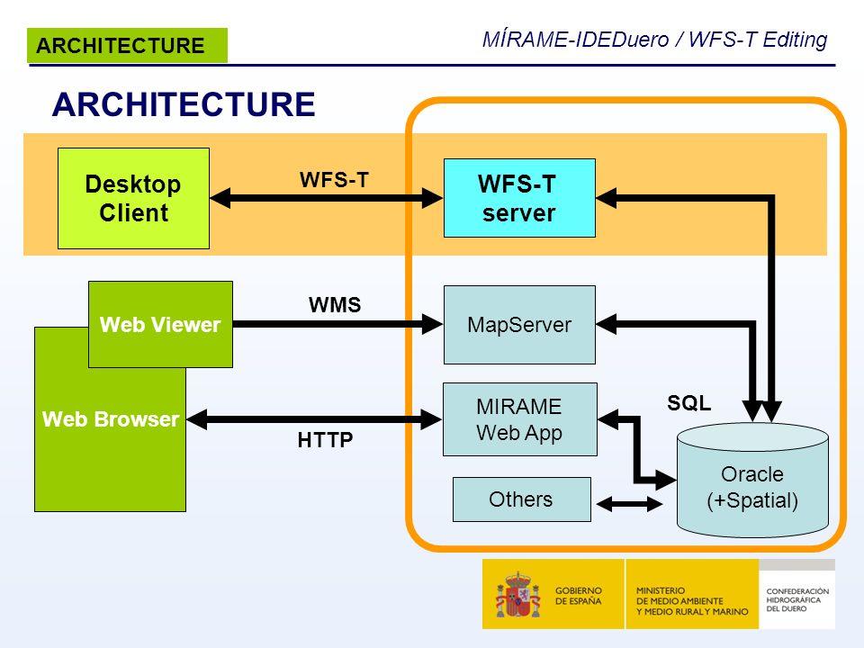 ARCHITECTURE Desktop WFS-T Client server ARCHITECTURE WFS-T WMS