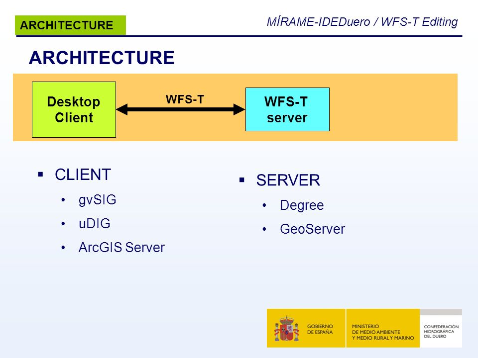 ARCHITECTURE CLIENT SERVER Desktop WFS-T Client server gvSIG Degree