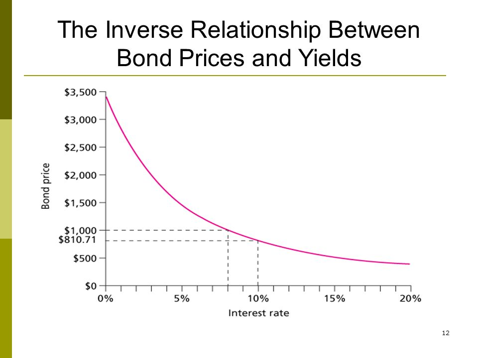 relationship between yield curve and price