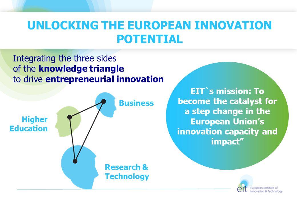 Unlocking the European innovation potential