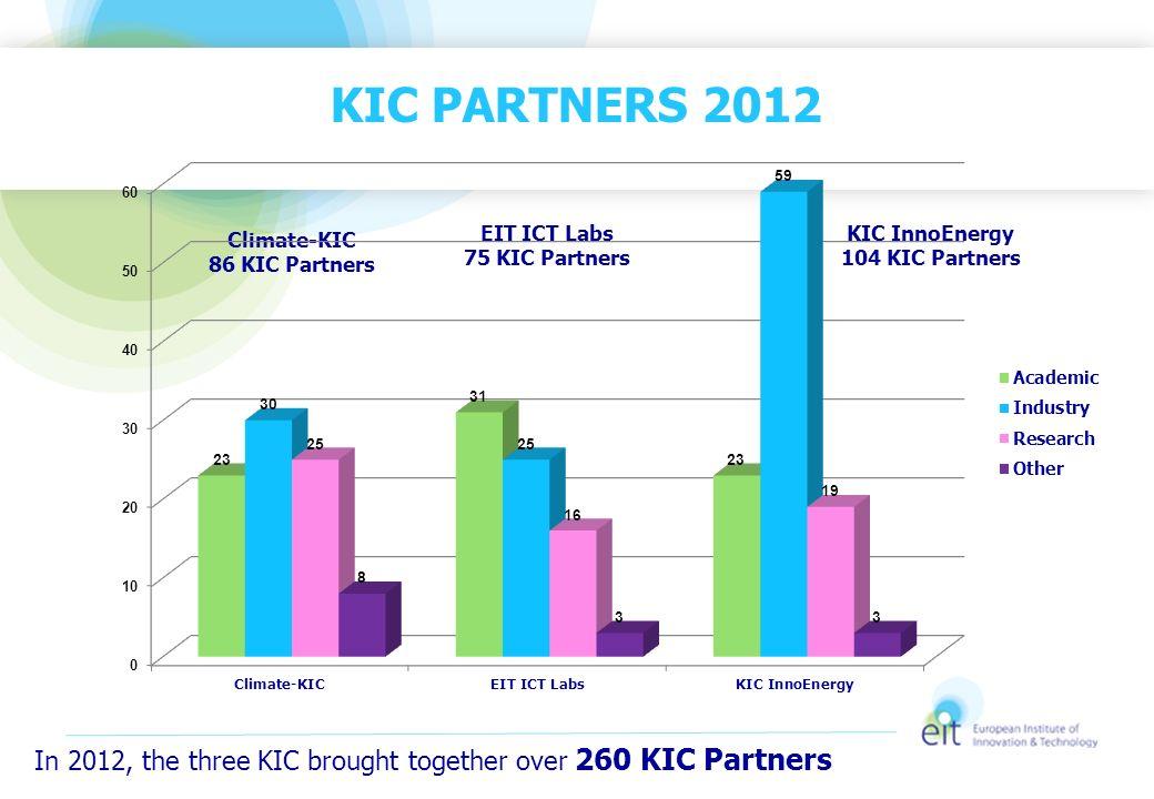 KIC PARTNERS 2012 Climate-KIC 86 KIC Partners. EIT ICT Labs 75 KIC Partners. KIC InnoEnergy 104 KIC Partners.