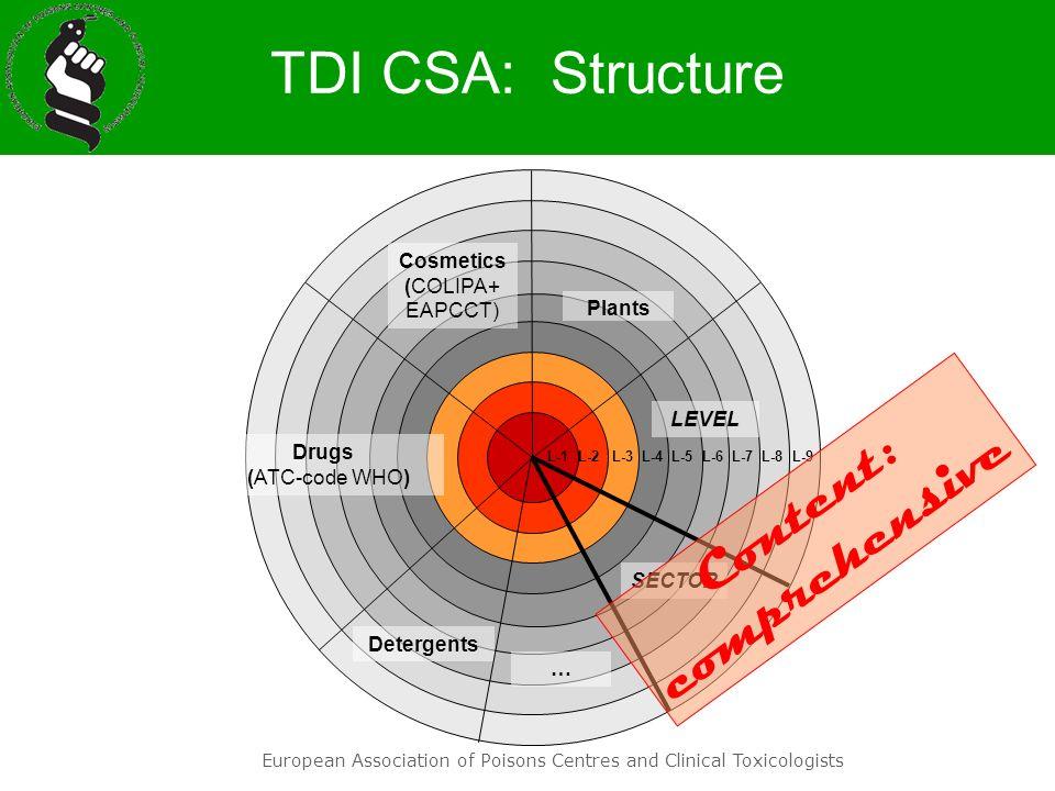 TDI CSA: Structure Content: comprehensive Cosmetics (COLIPA+ EAPCCT)