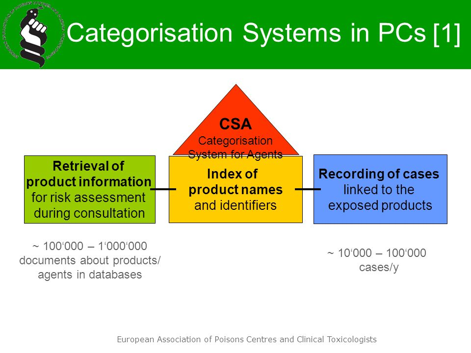 Categorisation Systems in PCs