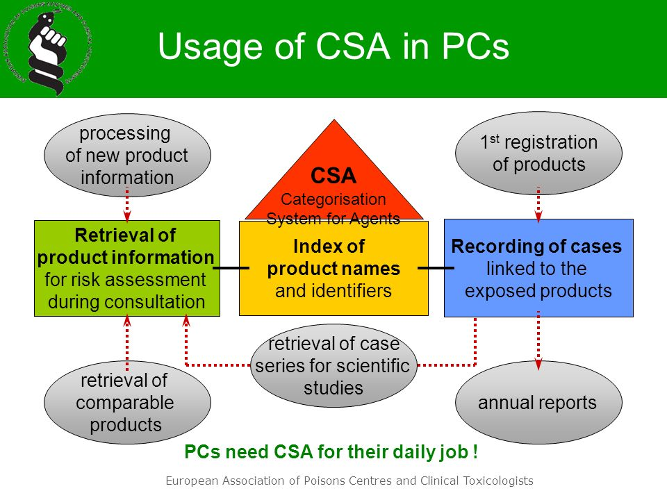 Usage of CSA in PCs CSA processing of new product information