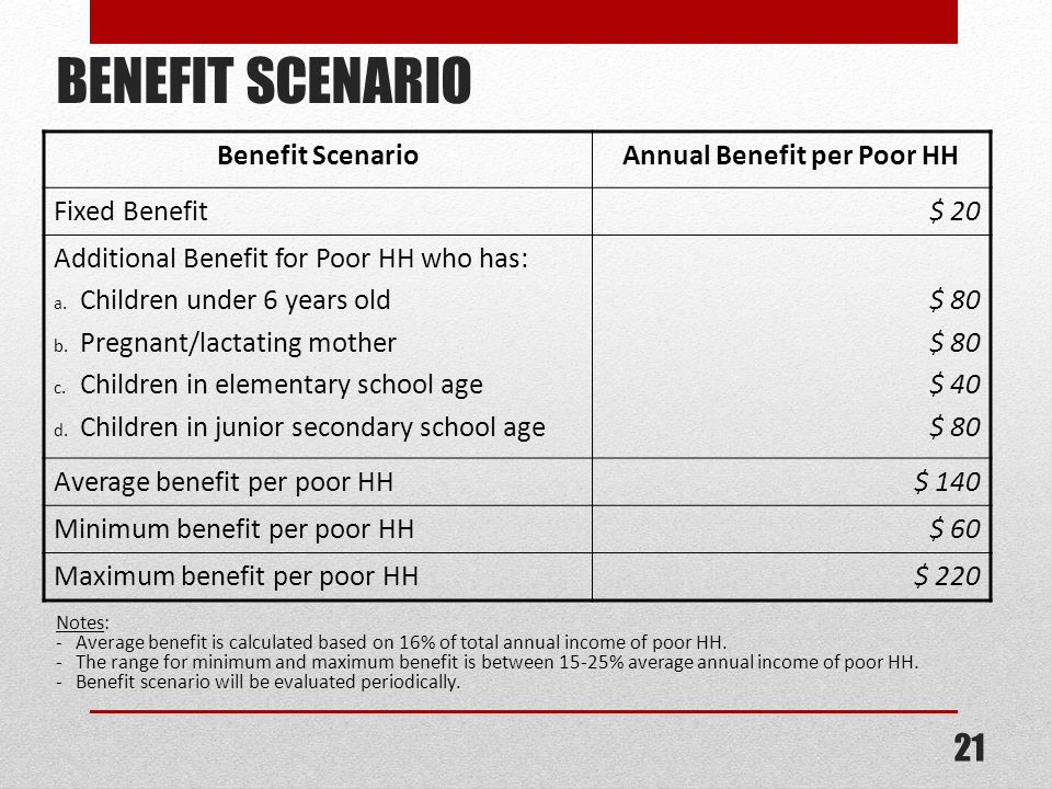 Annual Benefit per Poor HH