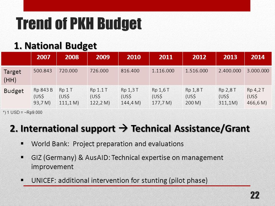 Trend of PKH Budget 1. National Budget