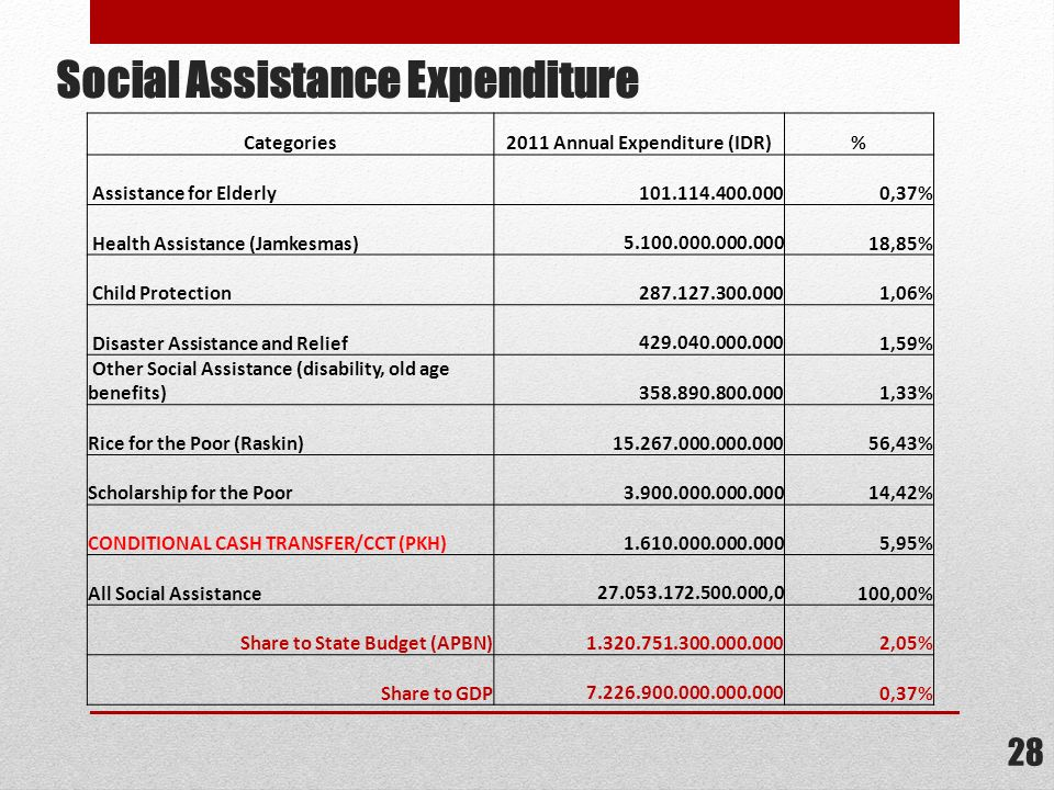 Social Assistance Expenditure
