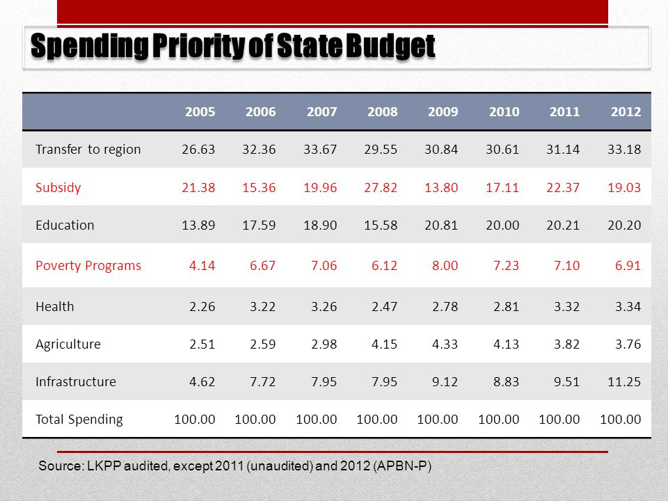 Spending Priority of State Budget
