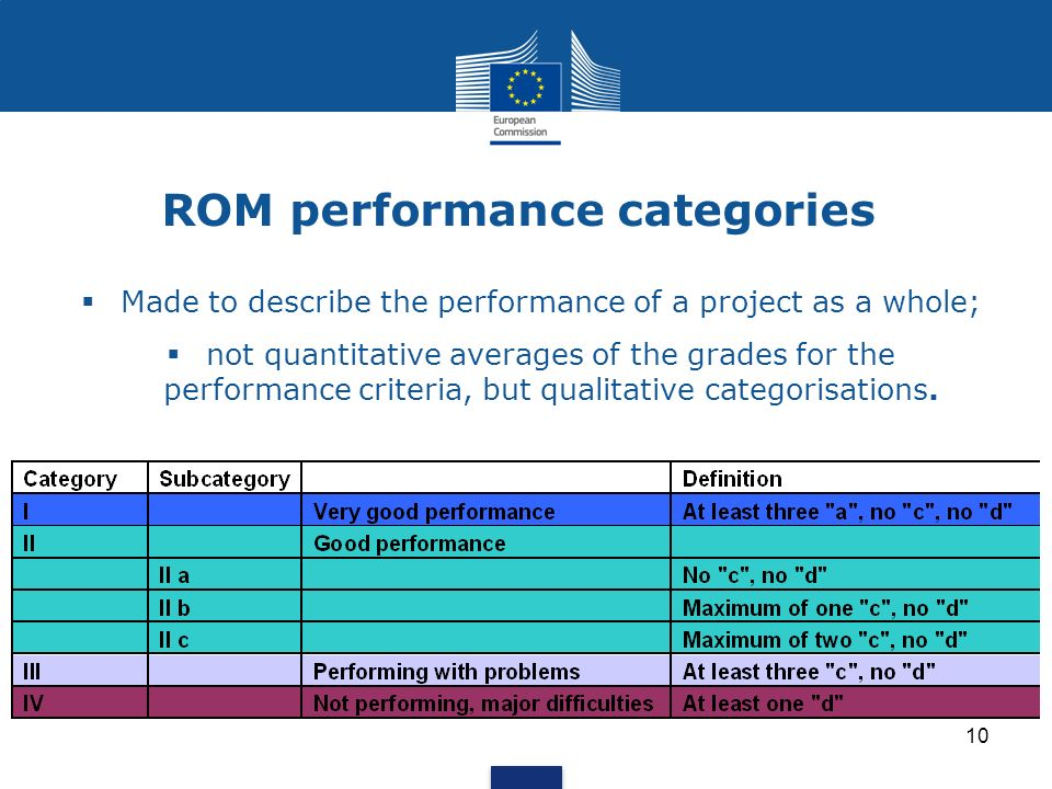 ROM performance categories