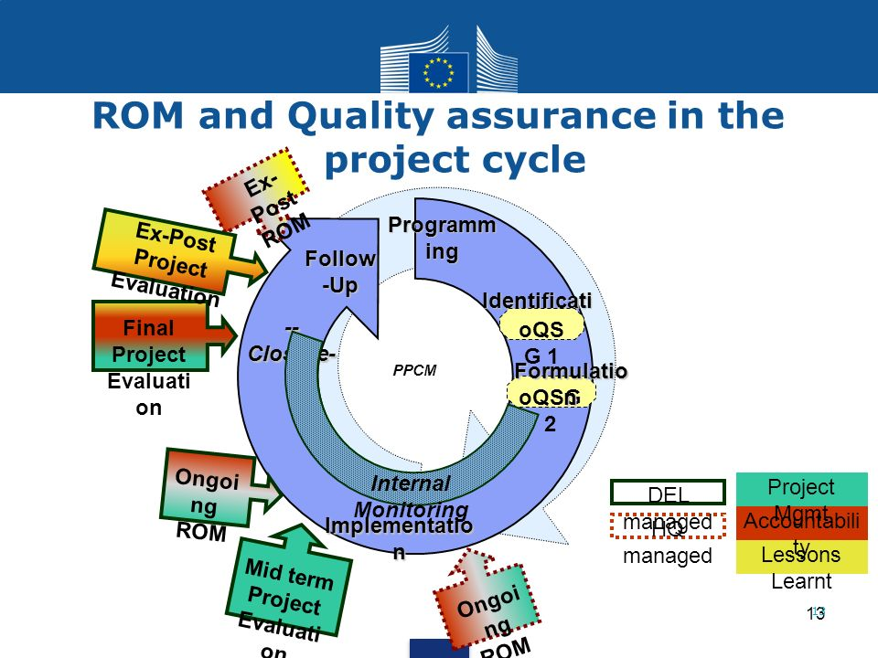 ROM and Quality assurance in the project cycle