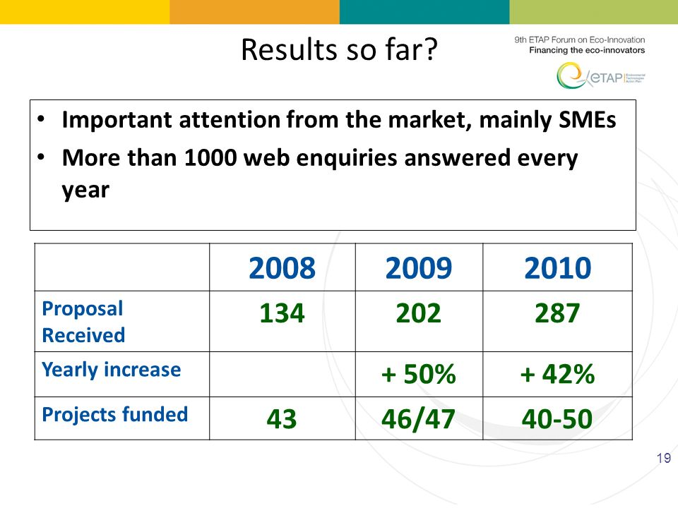 Results so far Important attention from the market, mainly SMEs. More than 1000 web enquiries answered every year.