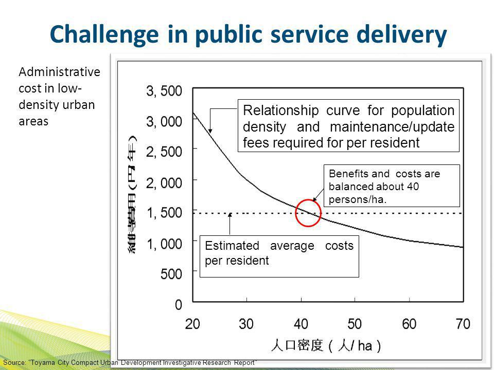 Challenge in public service delivery