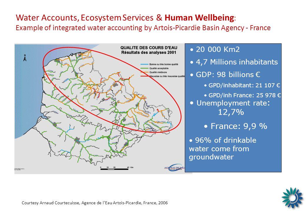Water Accounts, Ecosystem Services & Human Wellbeing: