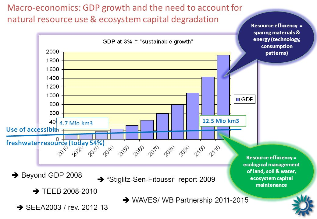 Macro-economics: GDP growth and the need to account for natural resource use & ecosystem capital degradation