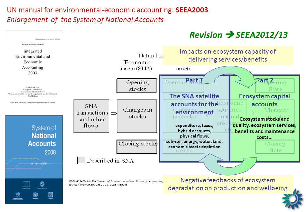 UN manual for environmental-economic accounting: SEEA2003 Enlargement of the System of National Accounts