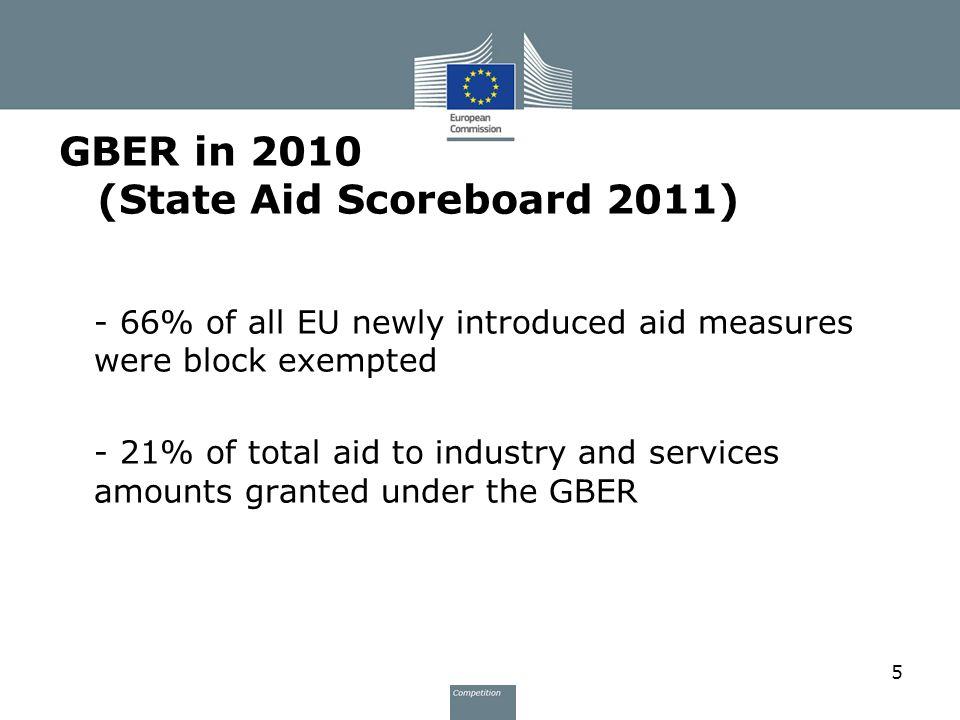 GBER in 2010 (State Aid Scoreboard 2011)