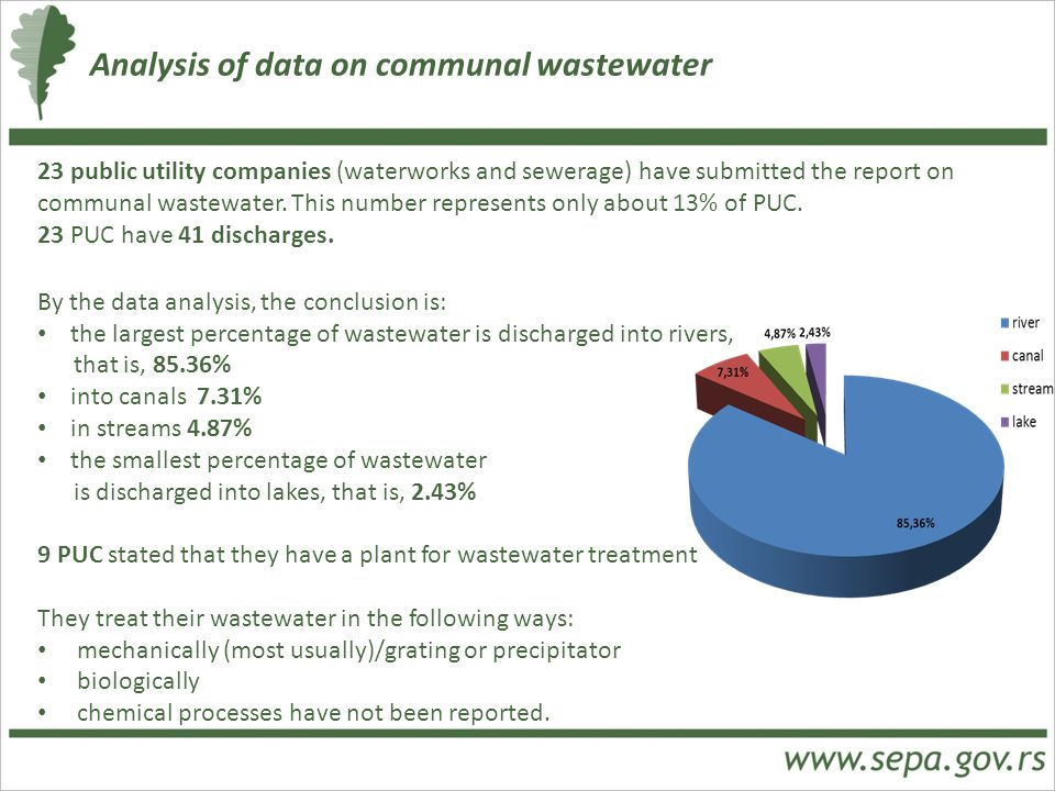 Analysis of data on communal wastewater