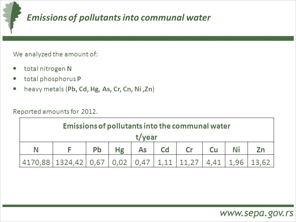 Emissions of pollutants into the communal water t/year