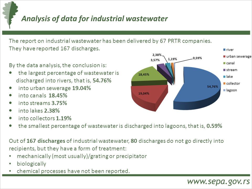 Analysis of data for industrial wastewater