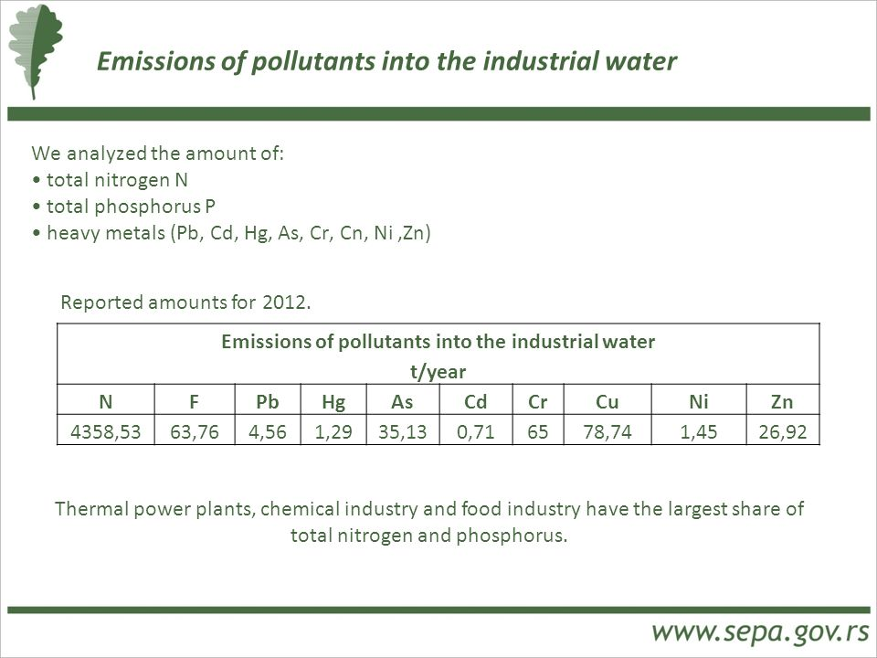Emissions of pollutants into the industrial water