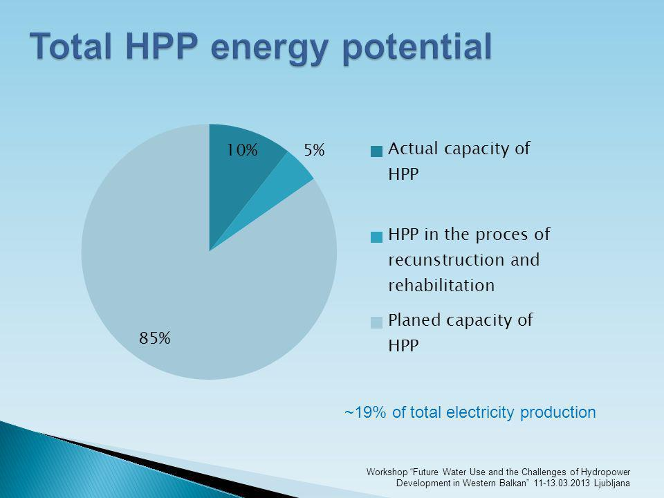 Total HPP energy potential