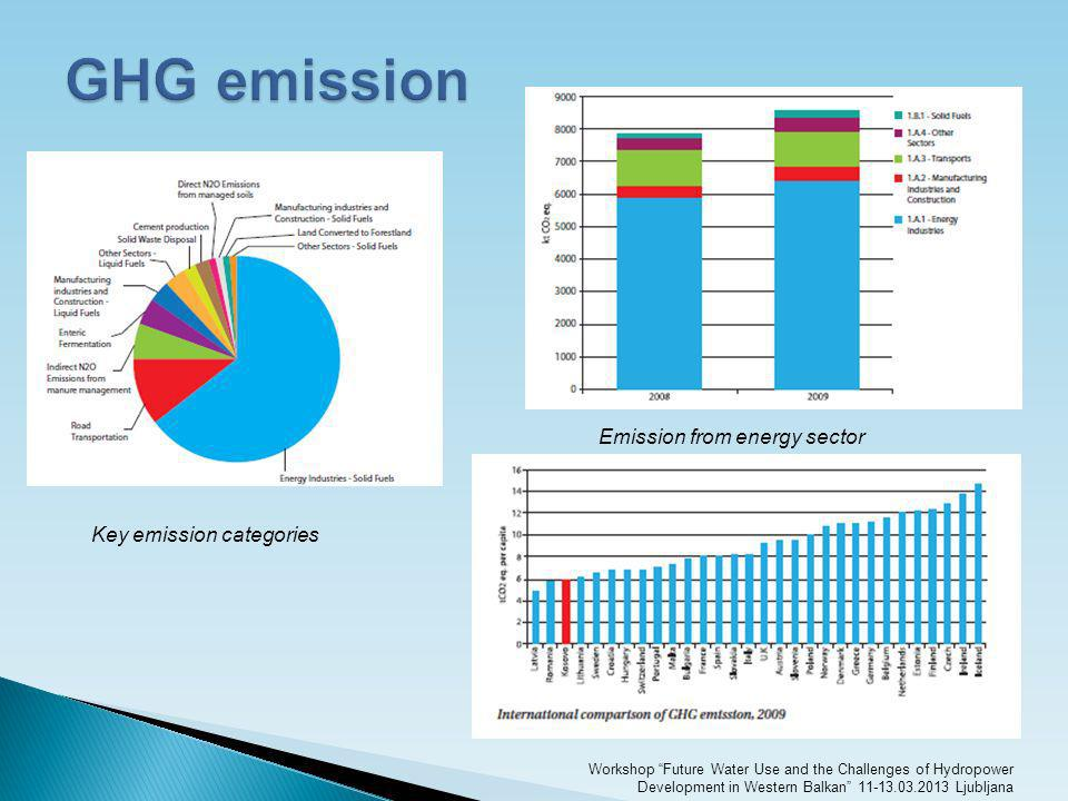 GHG emission Emission from energy sector Key emission categories