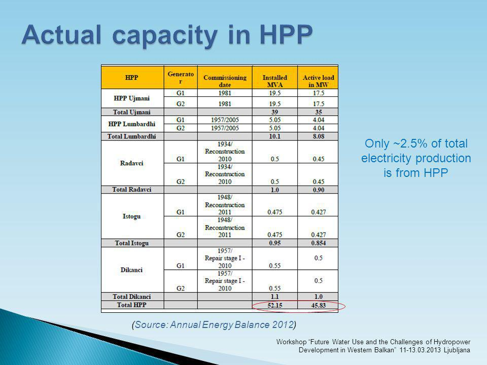 Actual capacity in HPP Only ~2.5% of total electricity production is from HPP. (Source: Annual Energy Balance 2012)