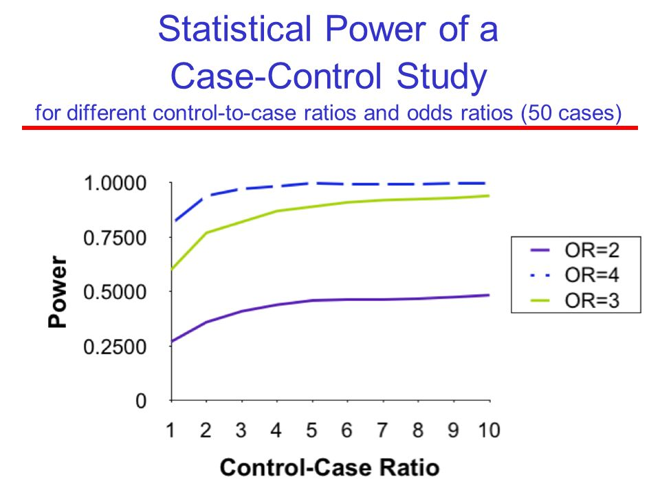 Statistical Power of a Case-Control Study for different control-to-case ratios and odds ratios (50 cases)