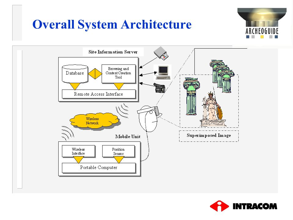 Overall System Architecture