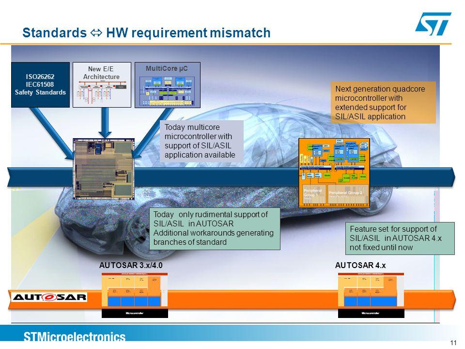 Standards  HW requirement mismatch