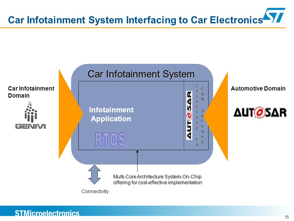 Car Infotainment System Interfacing to Car Electronics