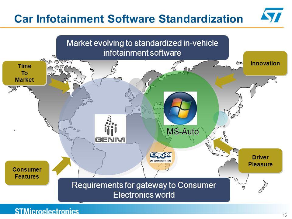 Car Infotainment Software Standardization