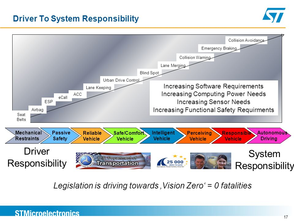 Driver To System Responsibility